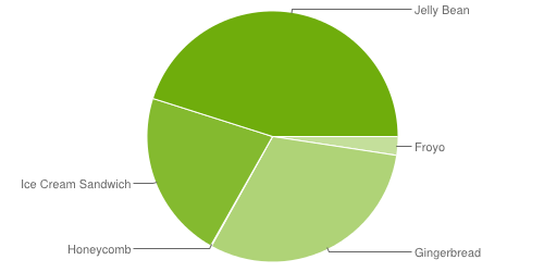 Android version pie chart